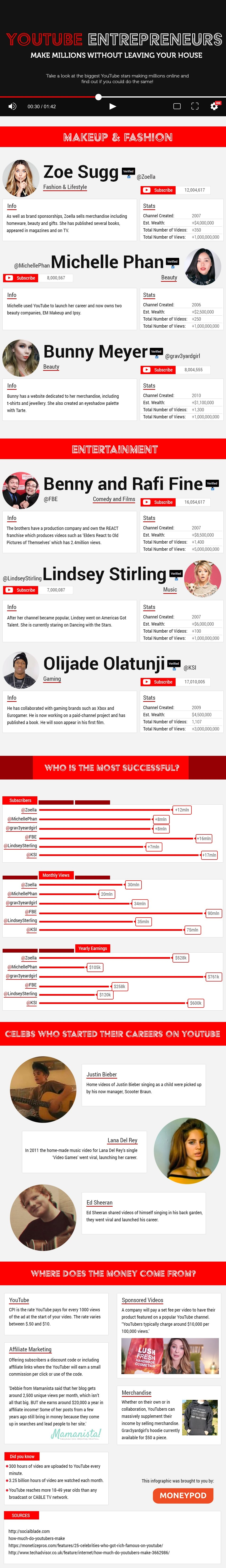 Youtube Entrepreneurs: Making Millions Without Leaving Your Home #Infographic