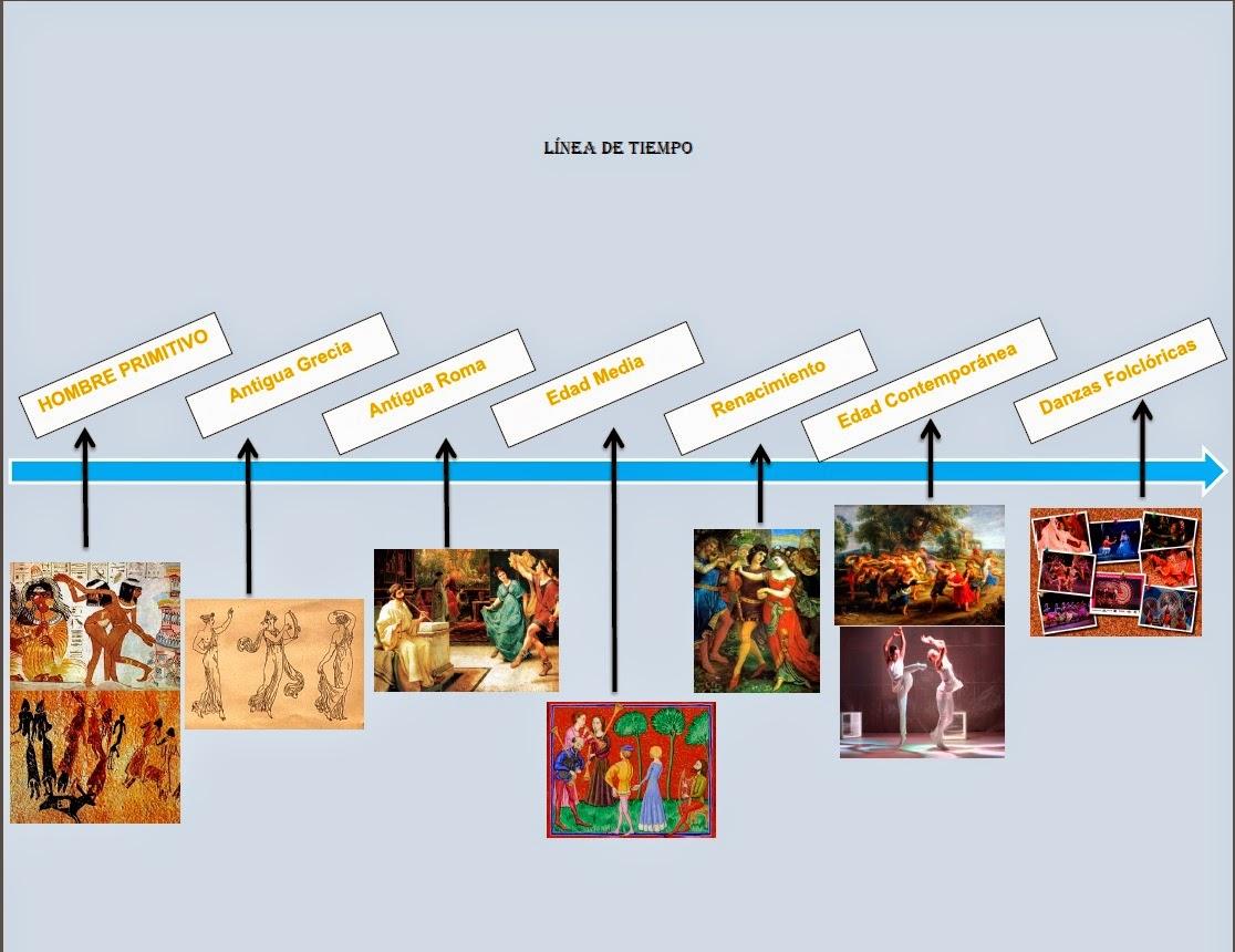 Temas Culturales: Línea De Tiempo De Nuestra Danza