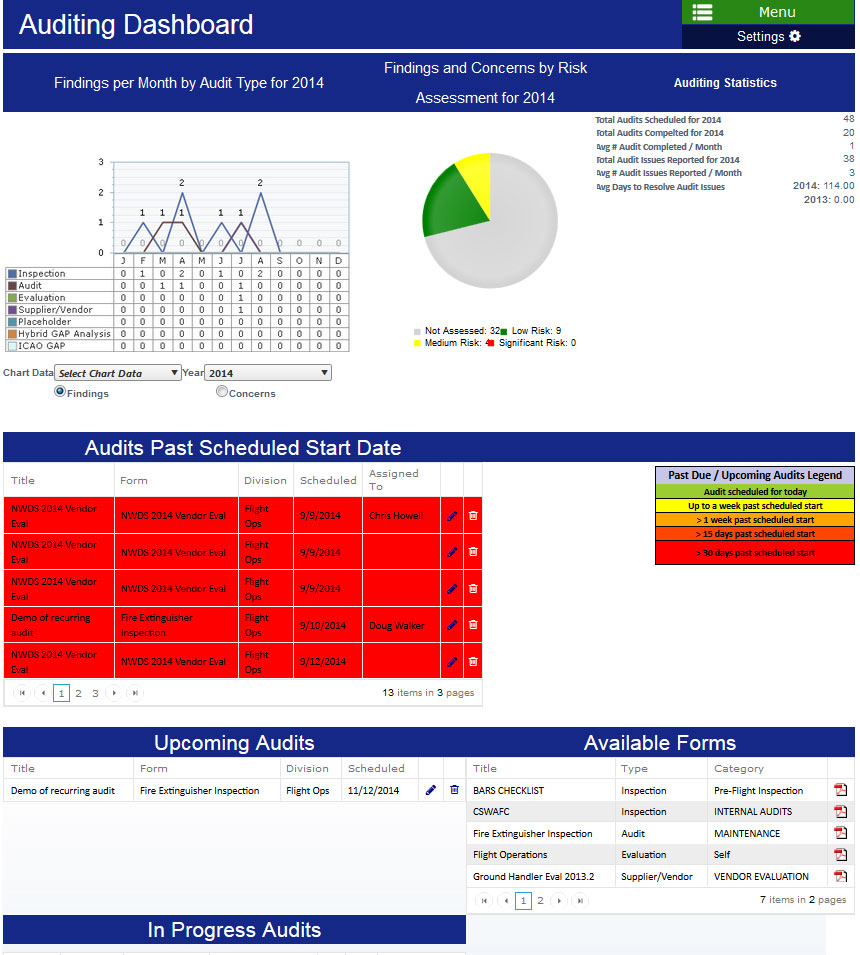Aviation SMS Software - Auditing Dashboard