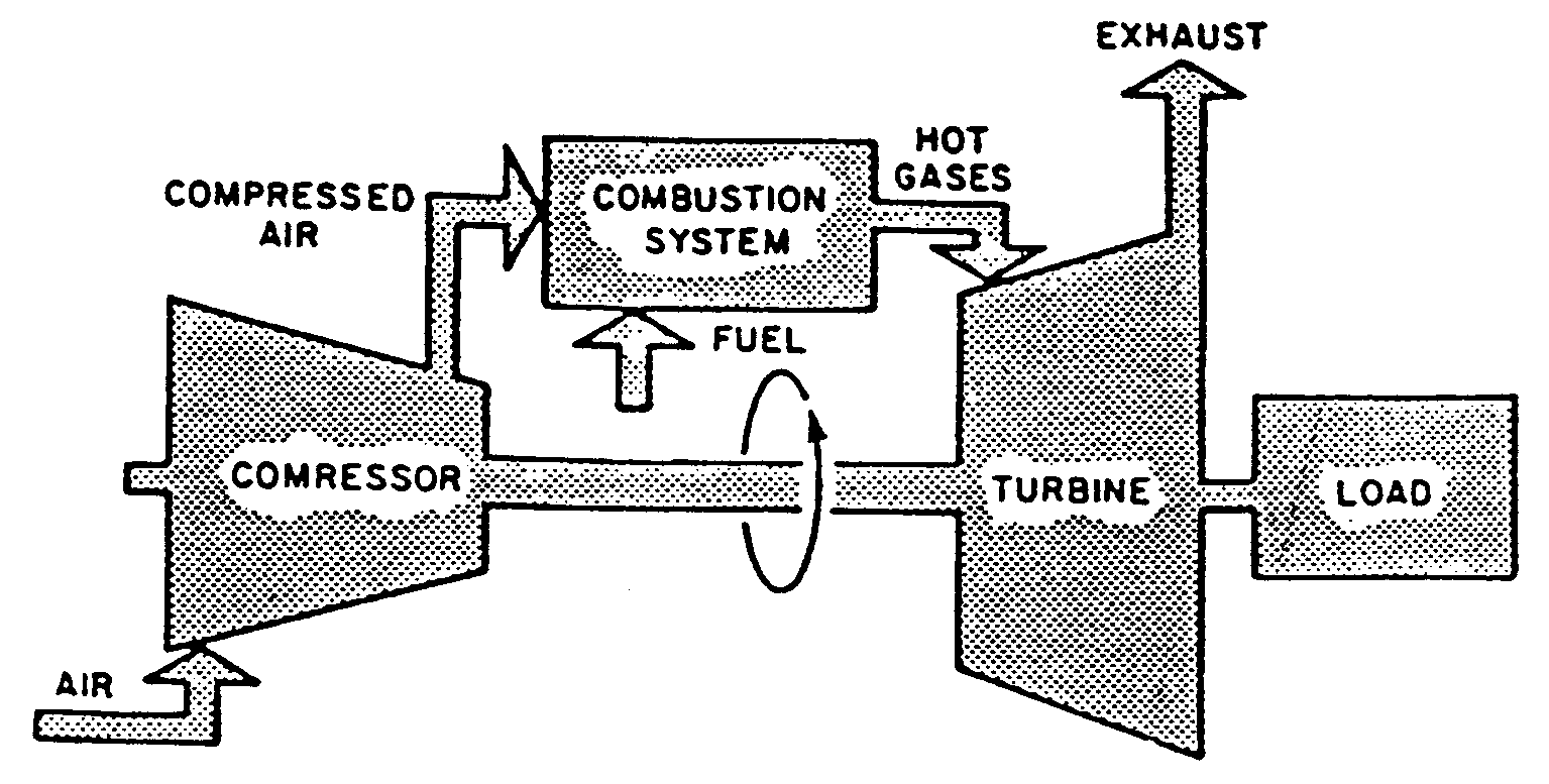 hight resolution of simple cycle gas turbine flow diagram