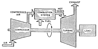 All About General Electric PG 9171 E Gas Turbine: 2.1