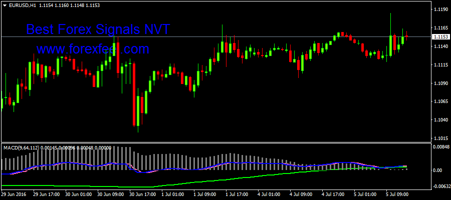 MACD Indicator -mq4  - Best Forex Signals NVT