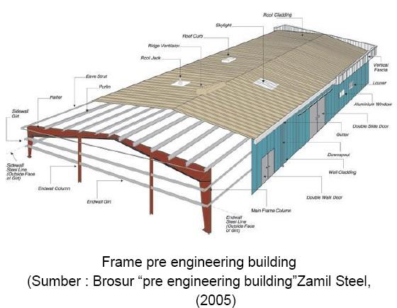 Penggunaan Material Baja Pre Engineered Steel Building Pada Bangunan Gudang Ilmu Beton