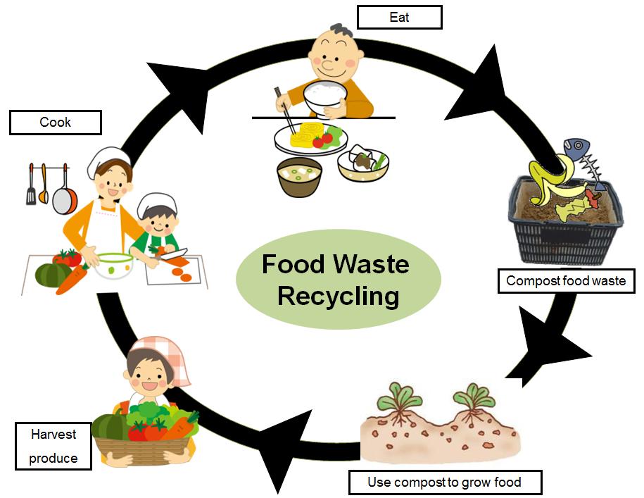 Nepa Go Green The Takakura Home Method Of Composting