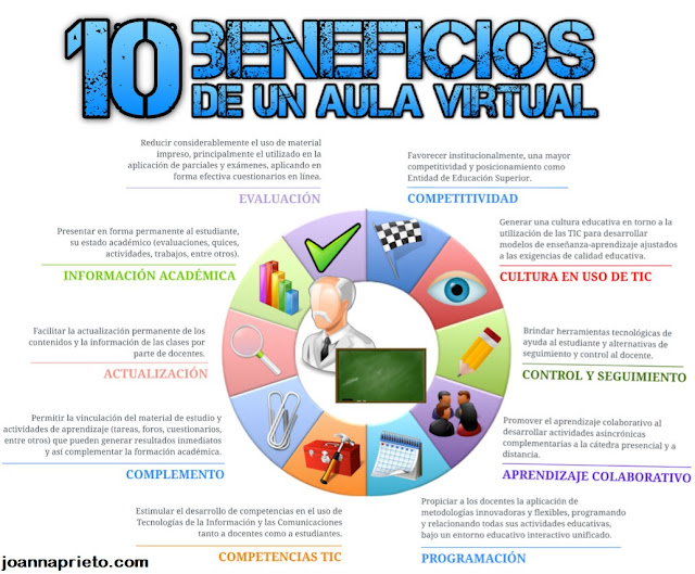Beneficios de la Educación Virtual