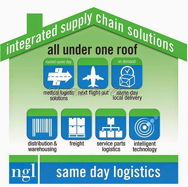 Mạng lưới logistics Bắc Mỹ