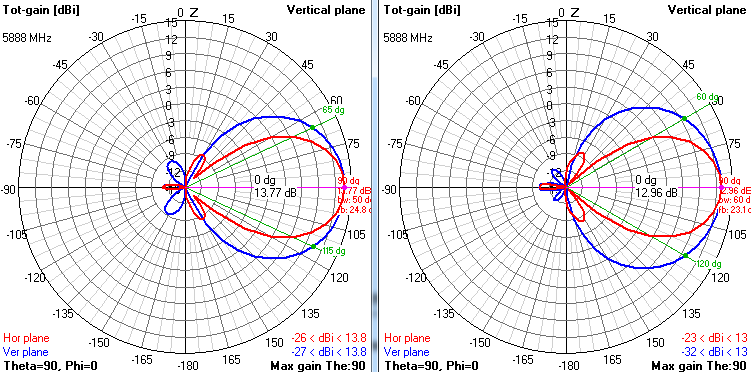 Build Your Own Antenna: July 2014