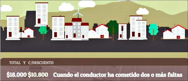 Multas viales en Mendoza
