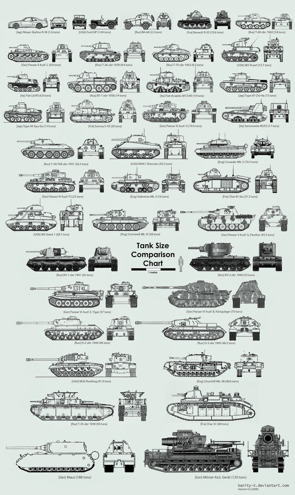 Axis Tanks and Combat Vehicles of World War II: German WW2 AFVs