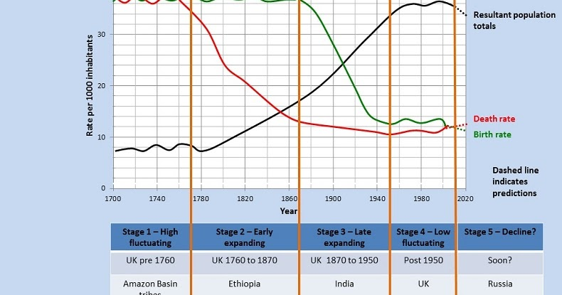demographic transitions essay Synonyms for transition at thesauruscom with free online thesaurus, antonyms, and definitions find descriptive alternatives for transition.