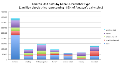 Author Earnings genre sales
