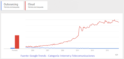 Cloud vs Outsourcing
