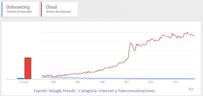 Cloud vs Outsourcing