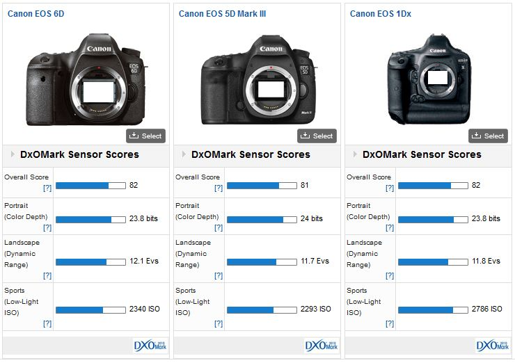 Dxomark Has Released Their Sensor Score For The Canon Eos 6d Camera And A Comparison Chart Between S Three Full Framed Cameras