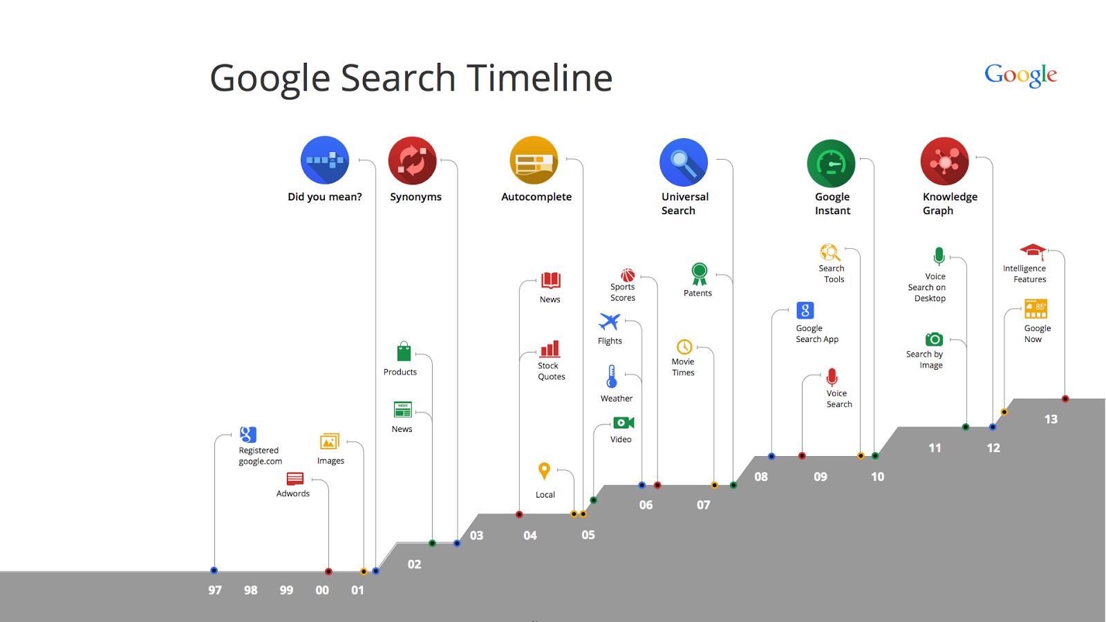 Google Arama Zaman Tüneli