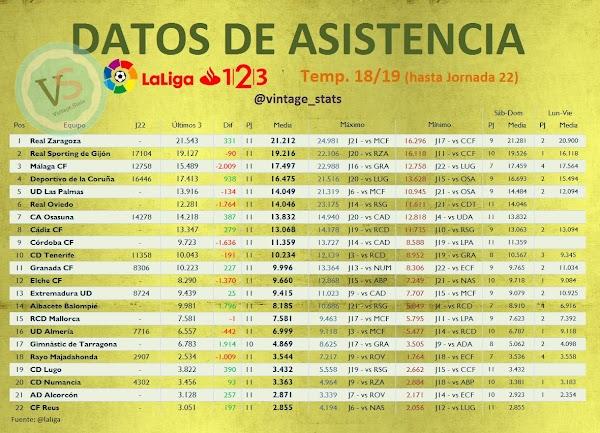 El Málaga se sitúa tercero en afluencia de media de público en casa