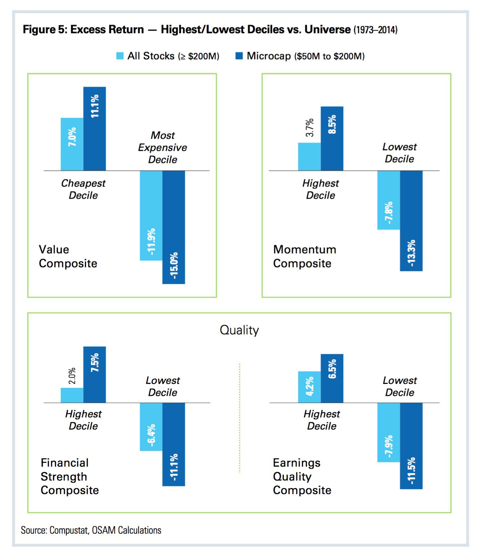 Man ser att alla faktorer har en klart högre effekt bland mindre aktier än  de över 200 MUSD. Så som privatsparare är det klart något man bör fundera  på 70a6c833fd2cc