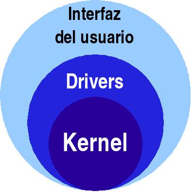 4 3 Estructura De Datos Para Manejo De Dispositivos 4 3