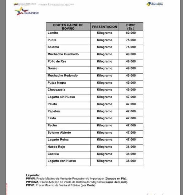 Aviso Oficial nuevo incremento del precio de la carne (LISTA)