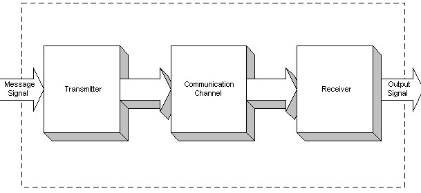 What is the meaning of communication study for engineering block diagram of basic communication system ccuart Gallery