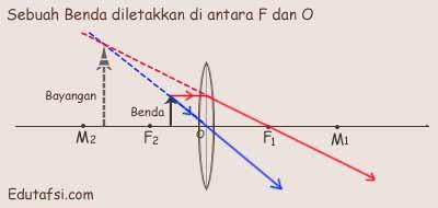 Sifat bayangan jika benda diletakkan di antara F dan O lensa cembung