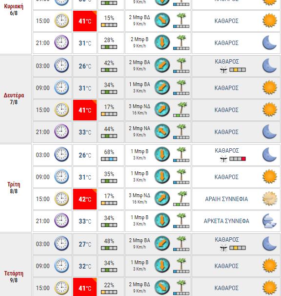 Στο κόκκινο η θερμοκρασία έως 42 βαθμούς: Υπό αυτές τις συνθήκες δεν δουλεύει το πεύκο...