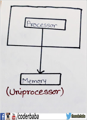uniprocessor system diagram