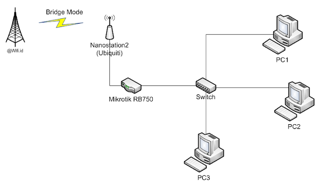 Topologi jaringan Wifi