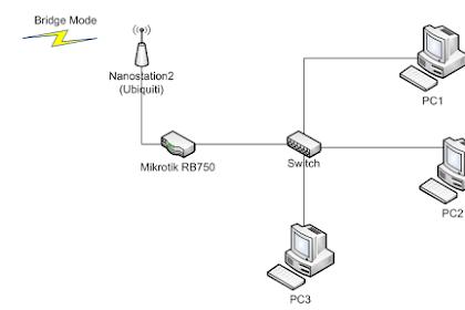Kelebihan dan Kelemahan Jaringan Internet Nirkabel (Tanpa Kabel) atau Wifi