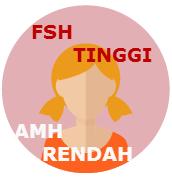 Hormon Fsh Tinggi, AMH Rendah Pada Wanita