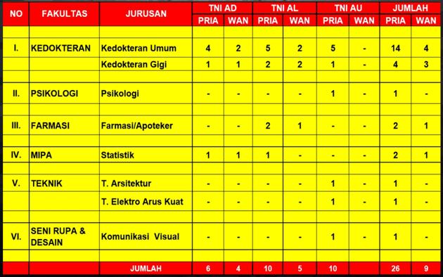 Mahasiswa Beasiswa TNI 2016