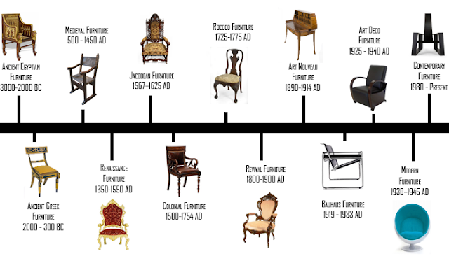 Furniture Design Timeline