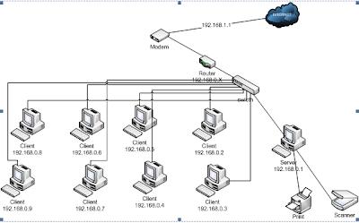 Serba Serbi Jaringan Komputer: Observasi jaringan komputer