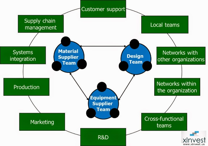 Image of a collaborating approach to doing business in the value chain.