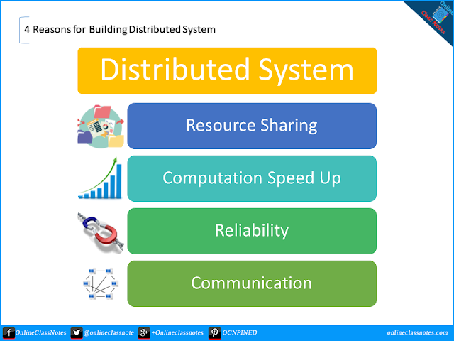 4 Key Reasons for building Distributed Systems.