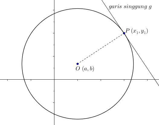 Persamaan Garis Singgung Lingkaran Dari Titik Pada Lingkaran
