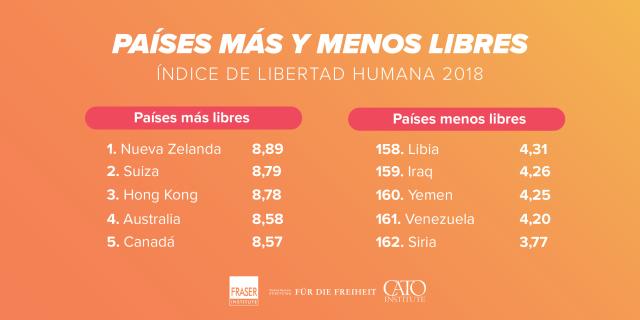 Siria y Venezuela últimos en el Índice de Libertad Humana 2018 (estudio)