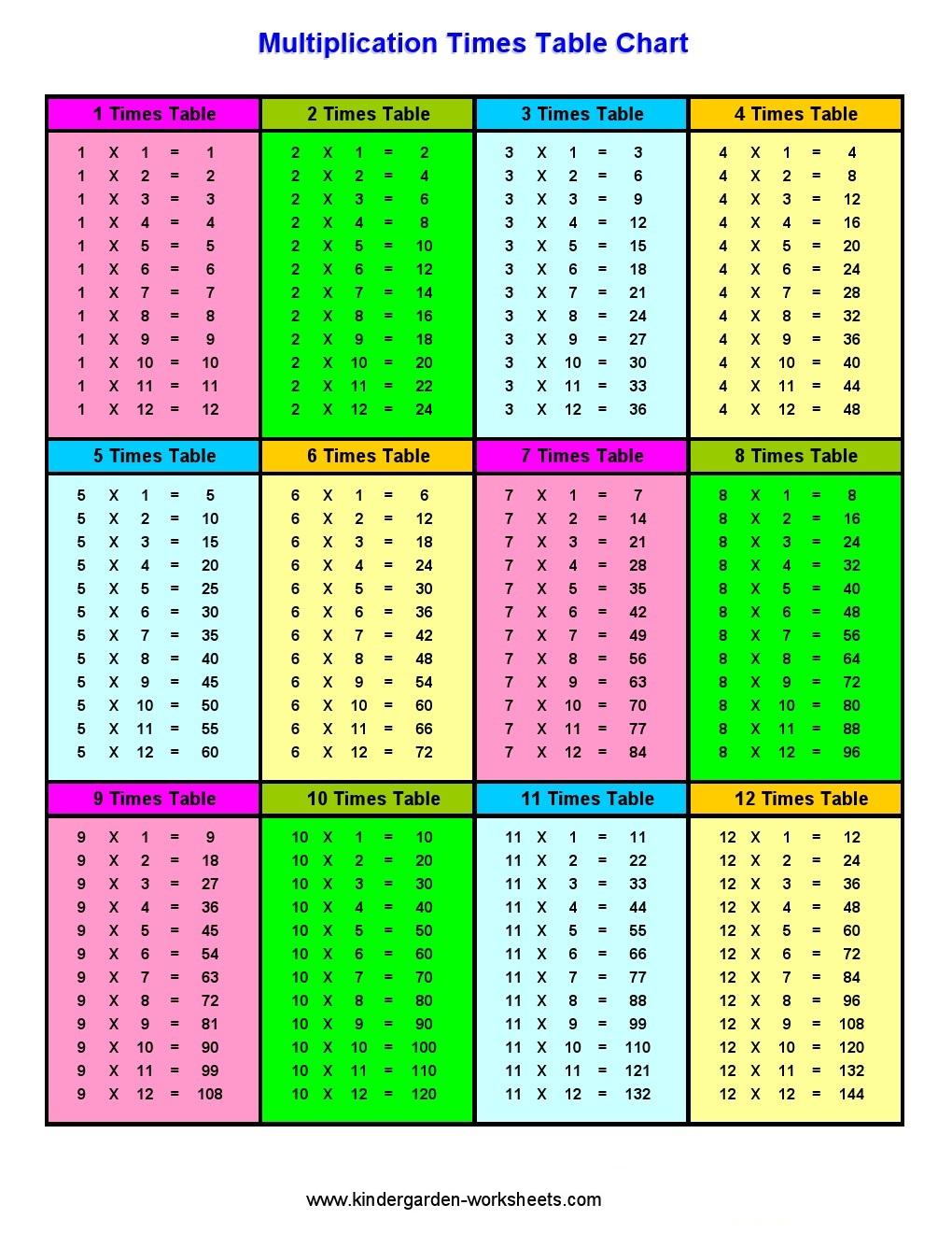 kindergarten worksheets maths worksheets multiplication worksheets multi times chart. Black Bedroom Furniture Sets. Home Design Ideas