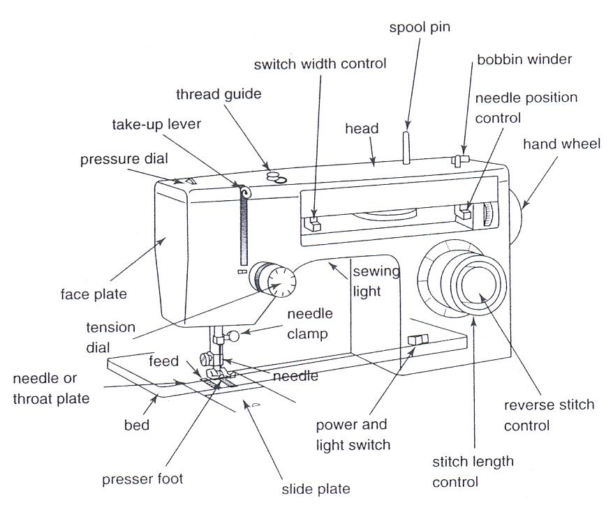 The Garment Sewing Machine