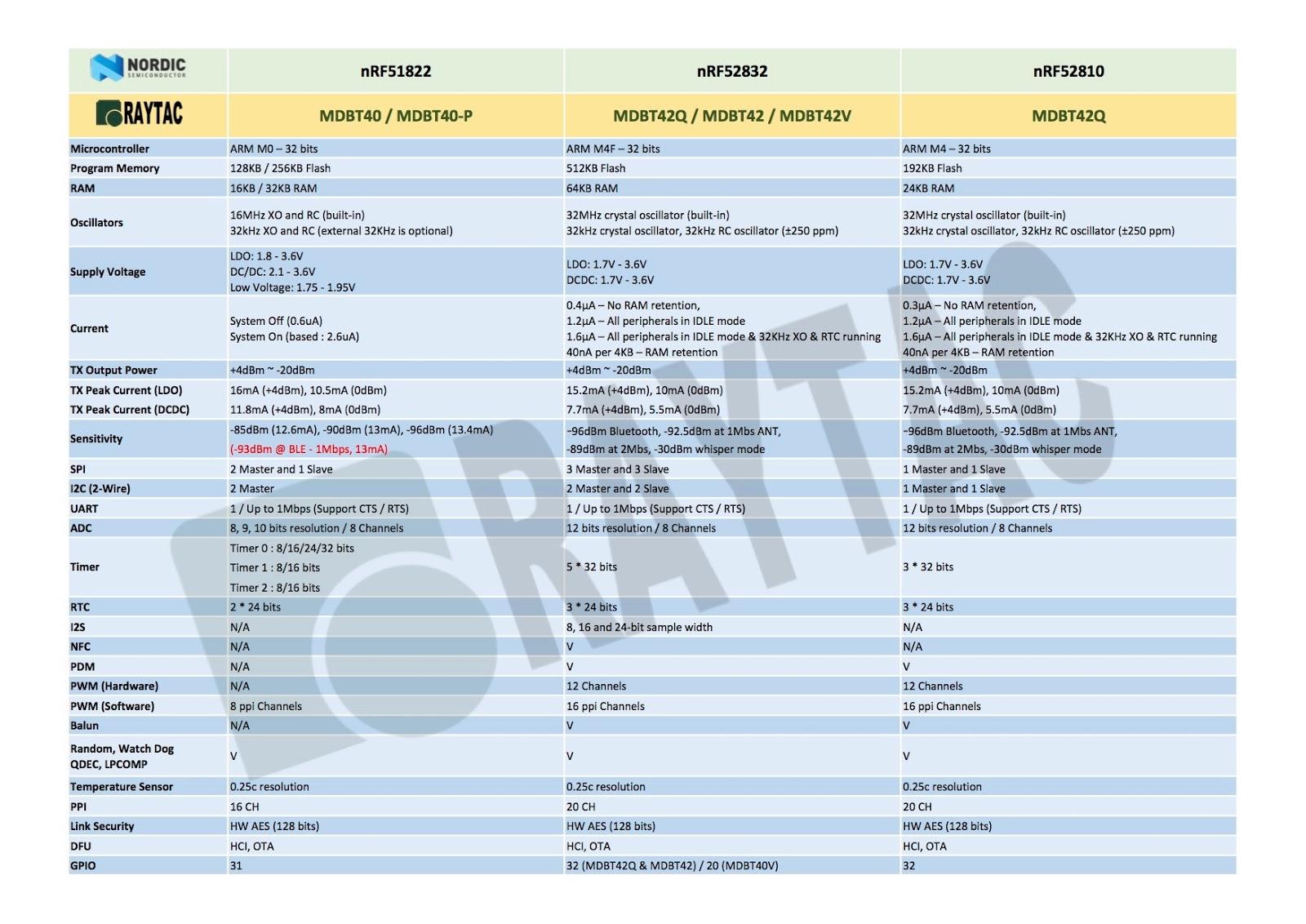 BLE & BT5 & BT4 2& BT4 1& BT4 0 Module: Nordic nRF51822 VS