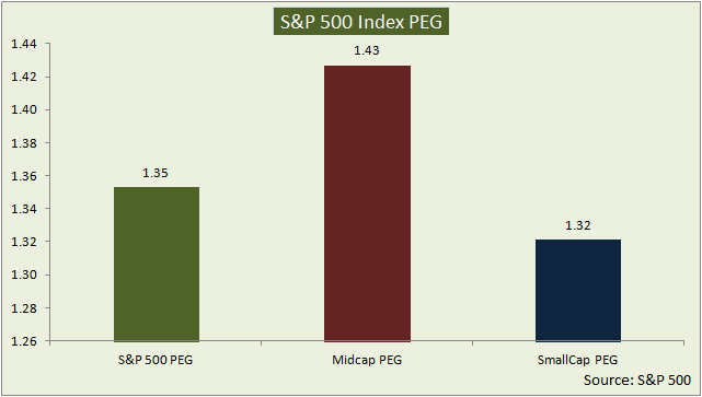 US market PE and PEG Valuation