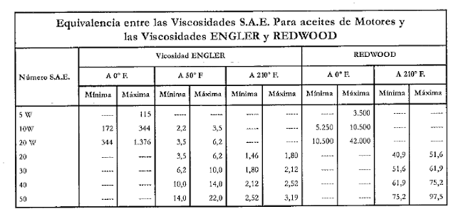 EQUIVALENCIA ENTRE VISCOSIDADES SAE Y ENGLER REDWOOD
