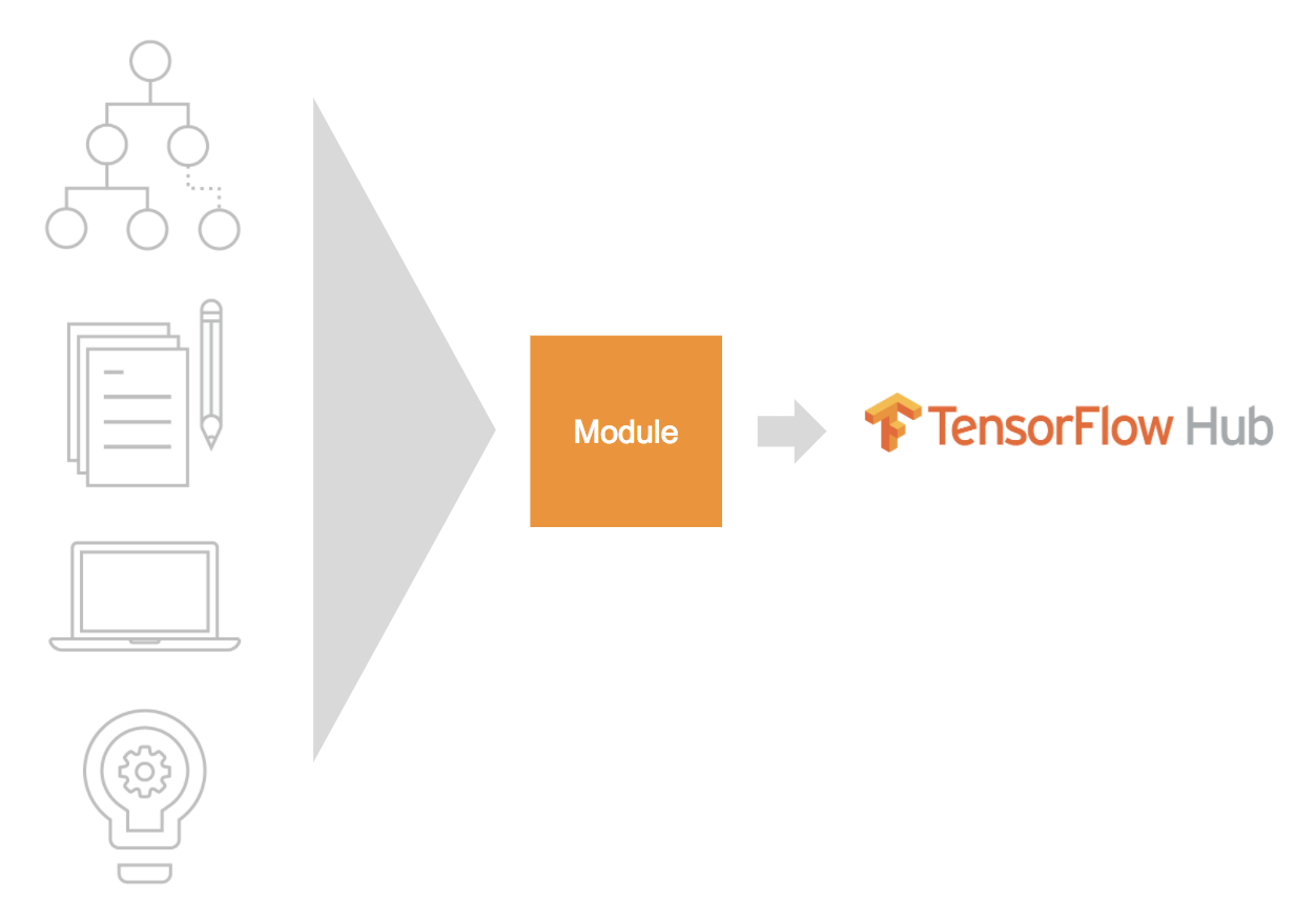 Google Developers Blog: Highlights from TensorFlow Dev Summit 2018