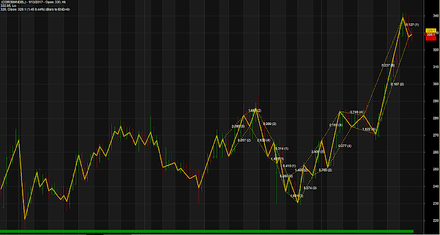 Zig Zag Retracement Levels System