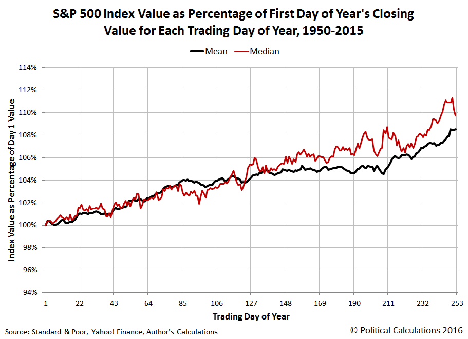 Mean and Median S&P 500 Index Value as Percentage of First Day of Year's Closing Value for Each Trading Day of Year, 1950-2015