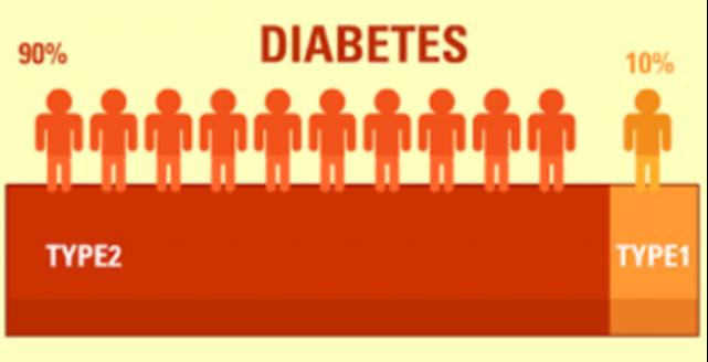 XIGDUO™XR RAWATAN UNTUK DIABETES JENIS 2 (Type2Diabetes Millitus) T2DM