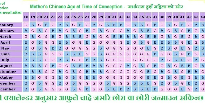 Chinese Calendar For Baby S Gender : Chinese calendar to predict unborn baby s gender moral