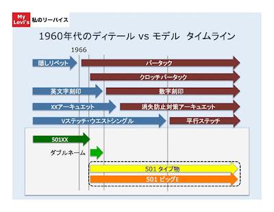 Showing 1960s detail and vintage 501 model relationship based on the timeline