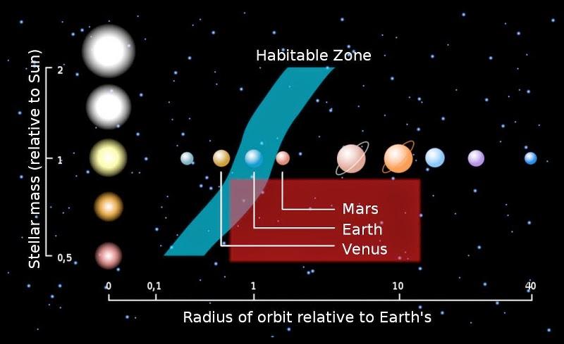 Supernova之家: 太陽系外行星(Exoplanet / Extrasolar Planet)