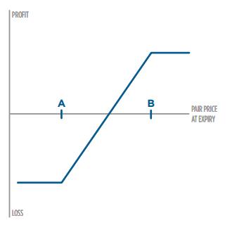 Diagrama de la estrategia con opciones Short Put Spread